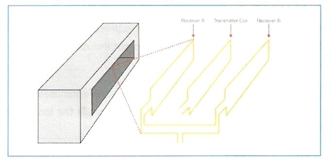 Obrázok b - vyvážená hlavica kotúčového detektoru kovu